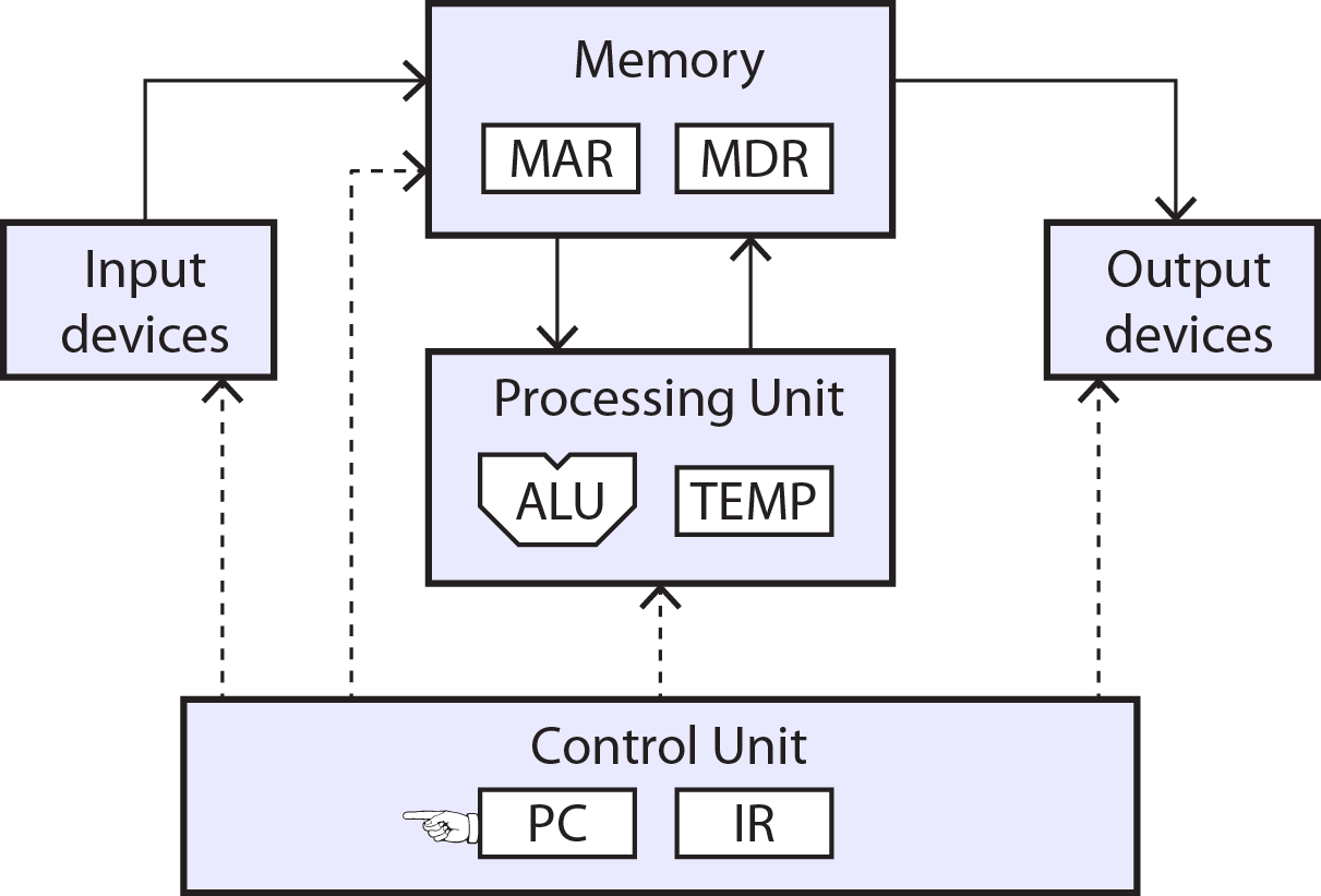Understand how microprocessors work by building one from for Architecture von neumann