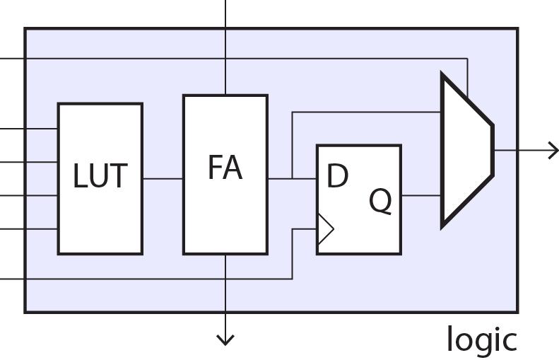 Fpga Logic Cell Fpga-logic.png